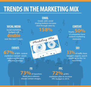social media marketing budgets double next 5 years infographic