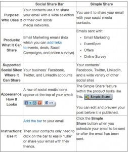 social share and email on social comparison